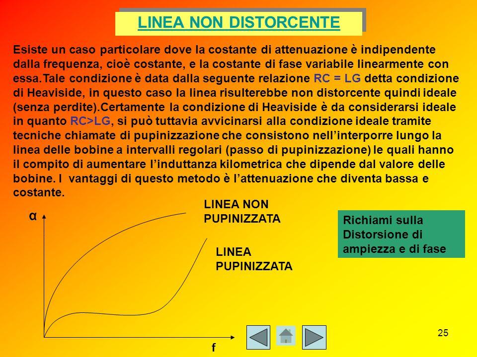 LINEA NON DISTORCENTE α