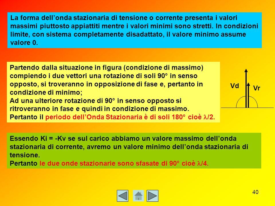 La forma dell'onda stazionaria di tensione o corrente presenta i valori massimi piuttosto appiattiti mentre i valori minimi sono stretti. In condizioni limite, con sistema completamente disadattato, il valore minimo assume valore 0.