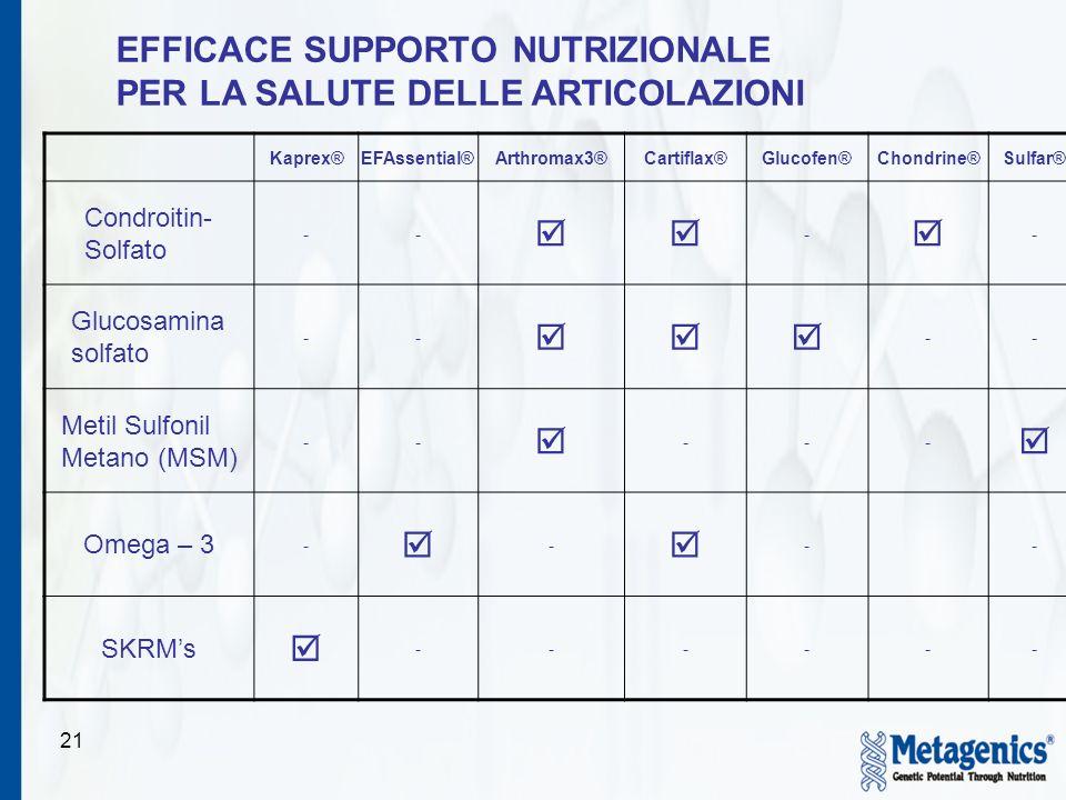 EFFICACE SUPPORTO NUTRIZIONALE PER LA SALUTE DELLE ARTICOLAZIONI