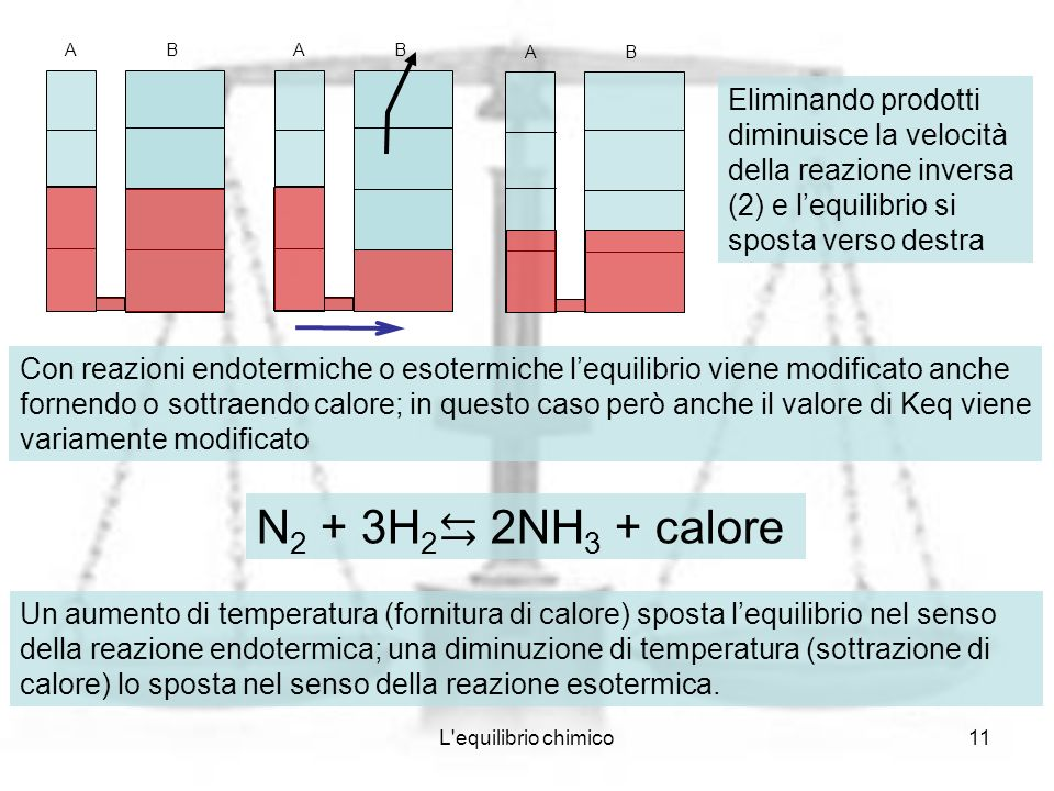 A B. A. B. A. B. Eliminando prodotti diminuisce la velocità della reazione inversa (2) e l'equilibrio si sposta verso destra.