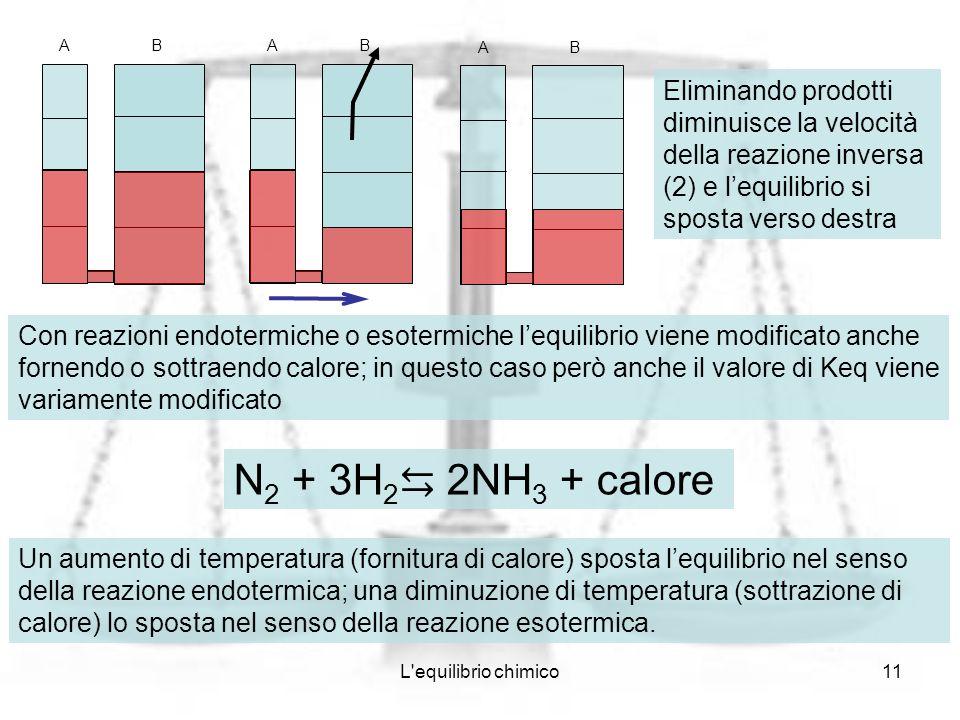 AB. A. B. A. B. Eliminando prodotti diminuisce la velocità della reazione inversa (2) e l'equilibrio si sposta verso destra.