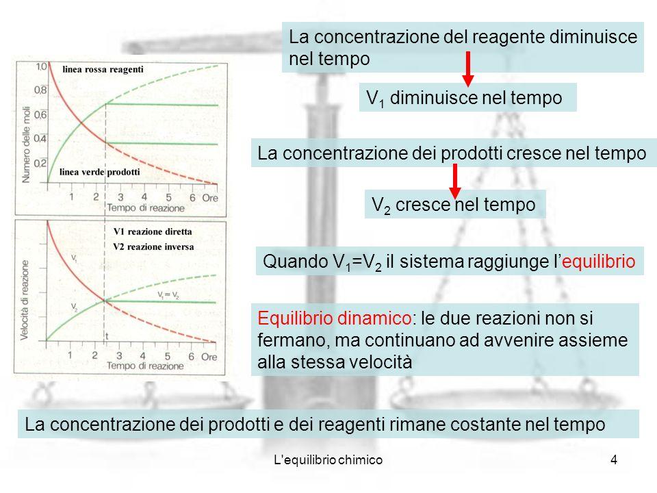 La concentrazione del reagente diminuisce nel tempo