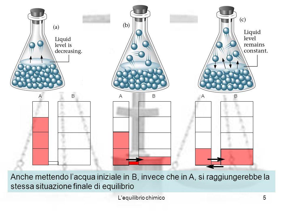 A B. A. B. A. B. Anche mettendo l'acqua iniziale in B, invece che in A, si raggiungerebbe la stessa situazione finale di equilibrio.