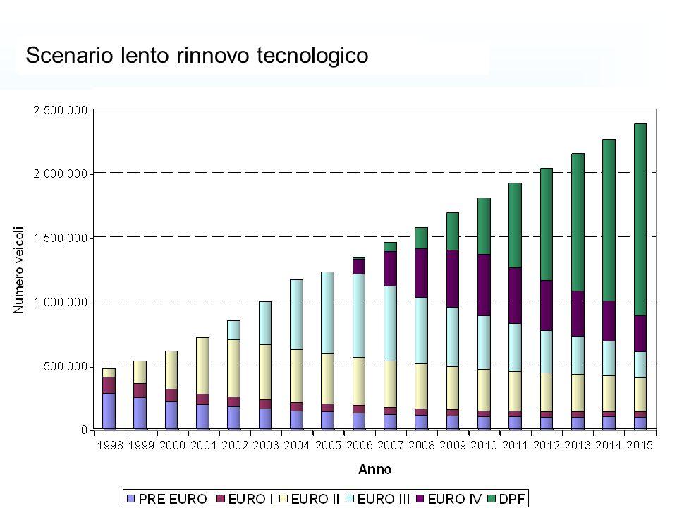 Scenario Base Scenario veloce rinnovo tecnologico Scenario lento rinnovo tecnologico Scenario base