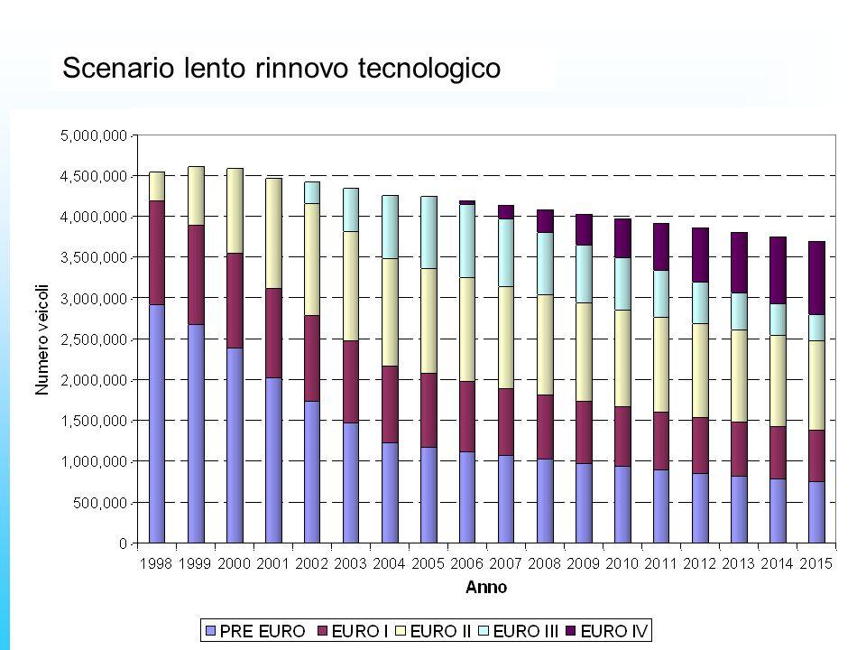 Scenario base Scenario veloce rinnovo tecnologico Scenario lento rinnovo tecnologico