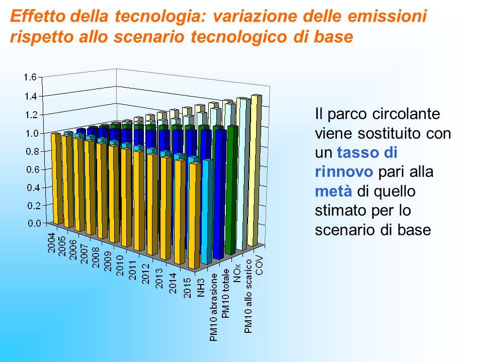 Effetto della tecnologia: variazione delle emissioni rispetto allo scenario tecnologico di base
