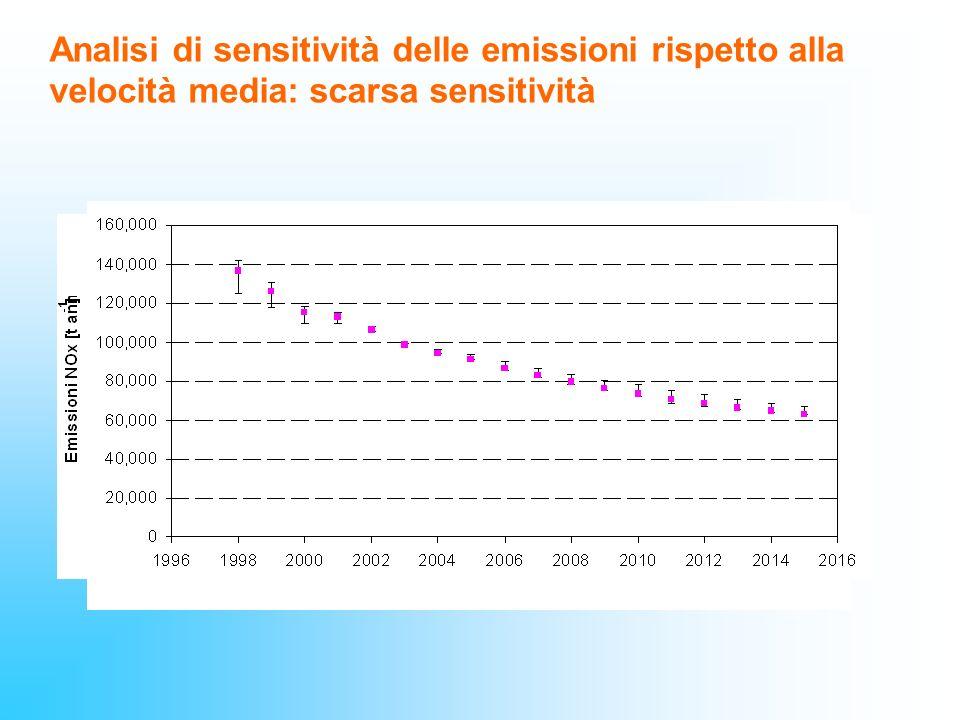 Analisi di sensitività delle emissioni rispetto alla velocità media: scarsa sensitività