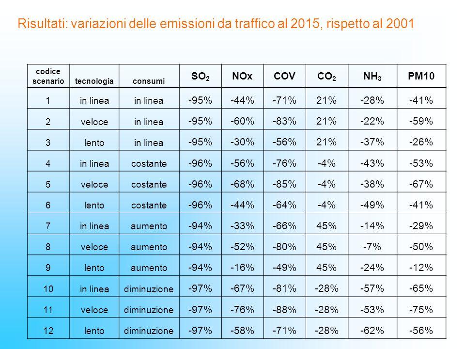 Risultati: variazioni delle emissioni da traffico al 2015, rispetto al 2001
