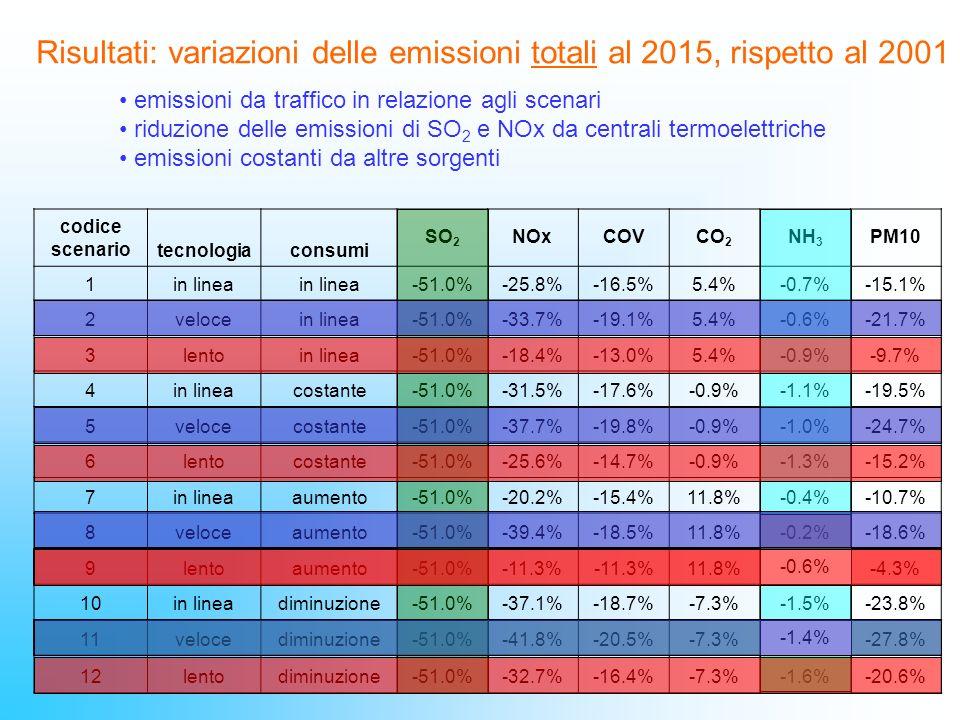 Risultati: variazioni delle emissioni totali al 2015, rispetto al 2001