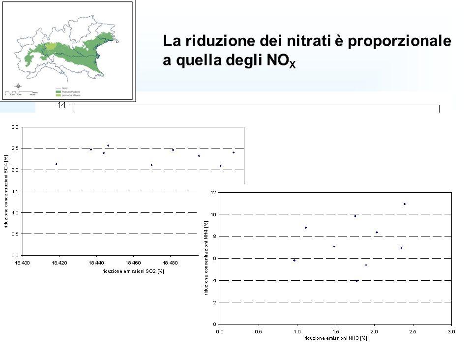 La riduzione dei nitrati è proporzionale a quella degli NOX