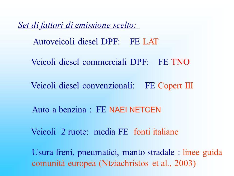 Set di fattori di emissione scelto: