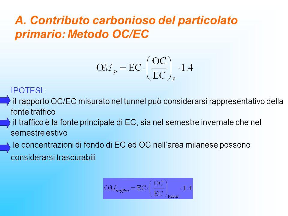A. Contributo carbonioso del particolato primario: Metodo OC/EC