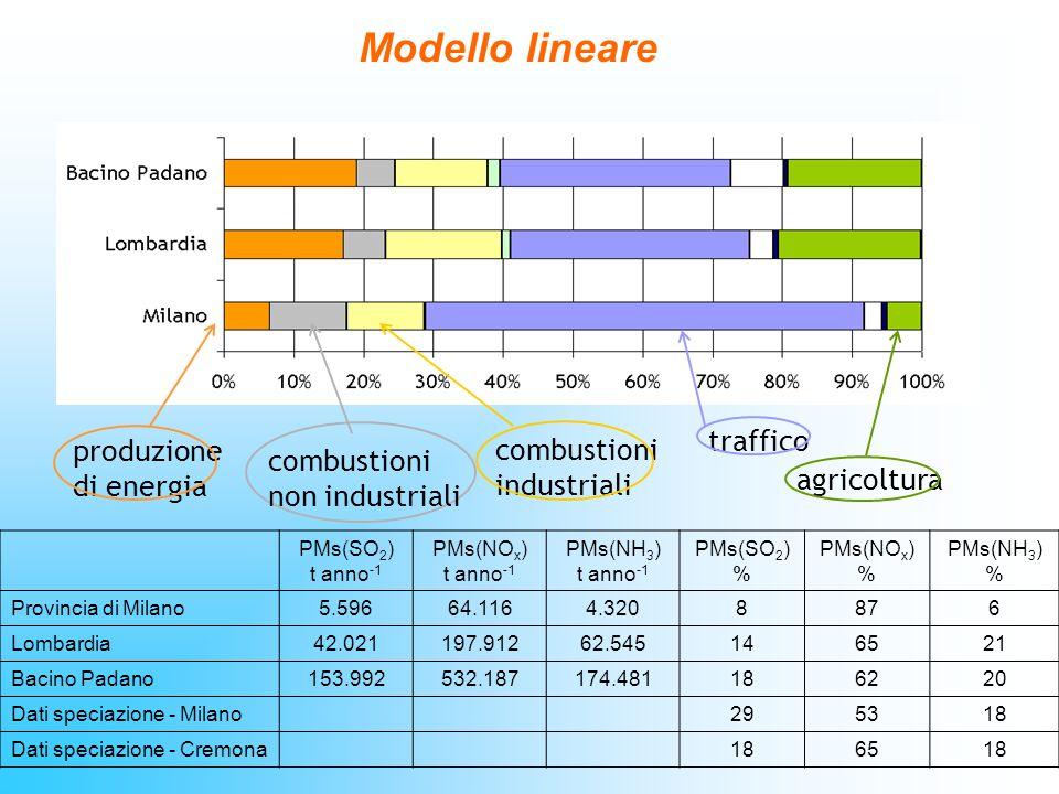 Modello lineare traffico produzione combustioni di energia industriali