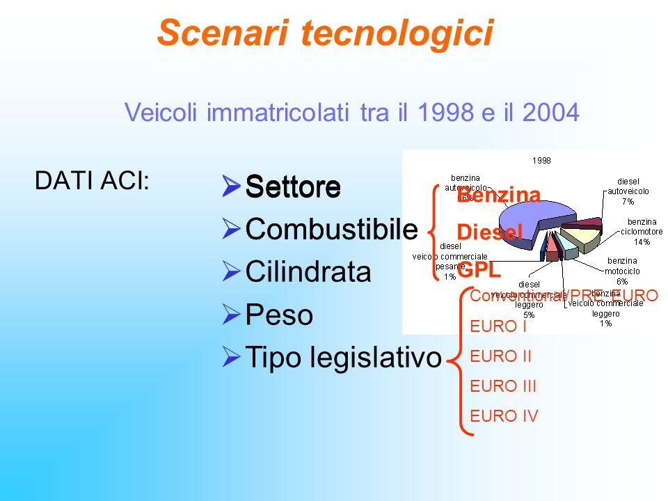 Veicoli immatricolati tra il 1998 e il 2004