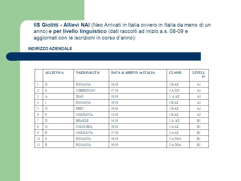 IIS Giolitti - Allievi NAI (Neo Arrivati in Italia ovvero in Italia da meno di un anno) e per livello linguistico (dati raccolti ad inizio a.s. 08-09 e aggiornati con le iscrizioni in corso d'anno):