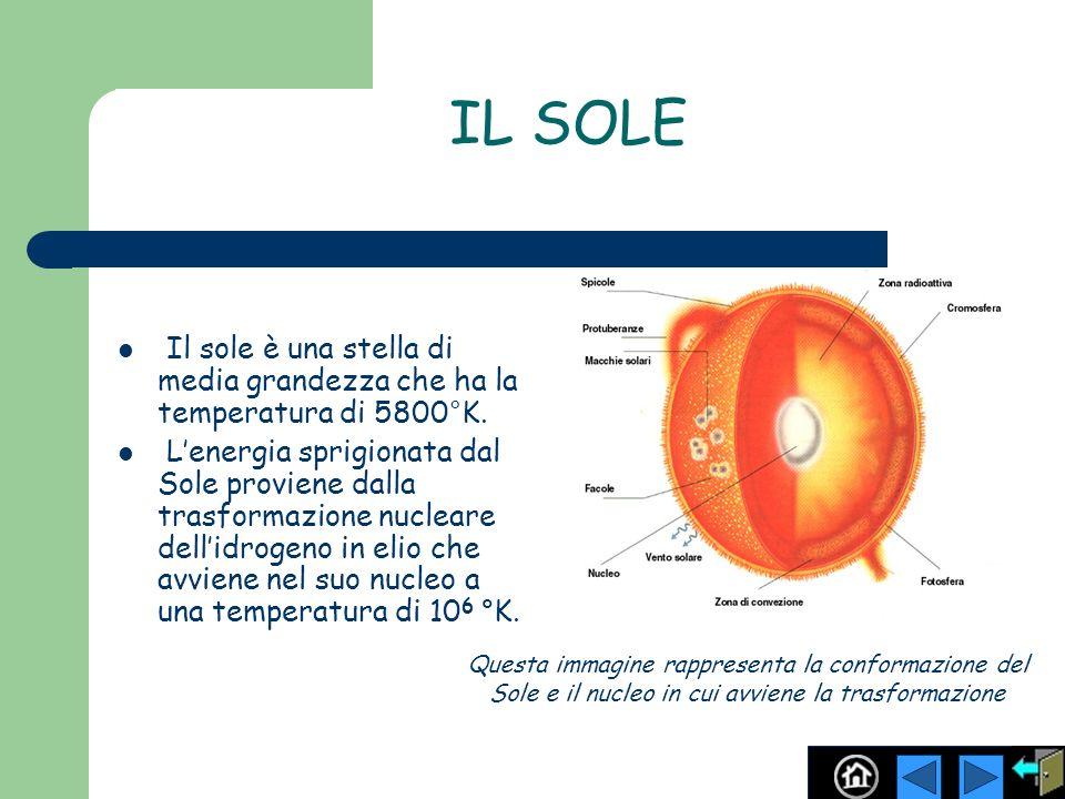 IL SOLE Il sole è una stella di media grandezza che ha la temperatura di 5800°K.