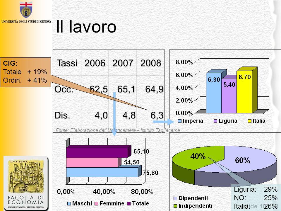 Il lavoroTassi. 2006. 2007. 2008. Occ. 62,5. 65,1. 64,9. Dis. 4,0. 4,8. 6,3. CIG: Totale + 19% Ordin. + 41%