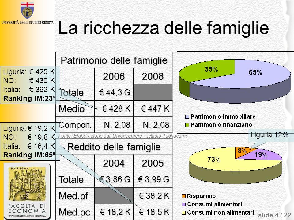 La ricchezza delle famiglie