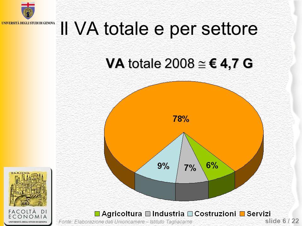 Il VA totale e per settore