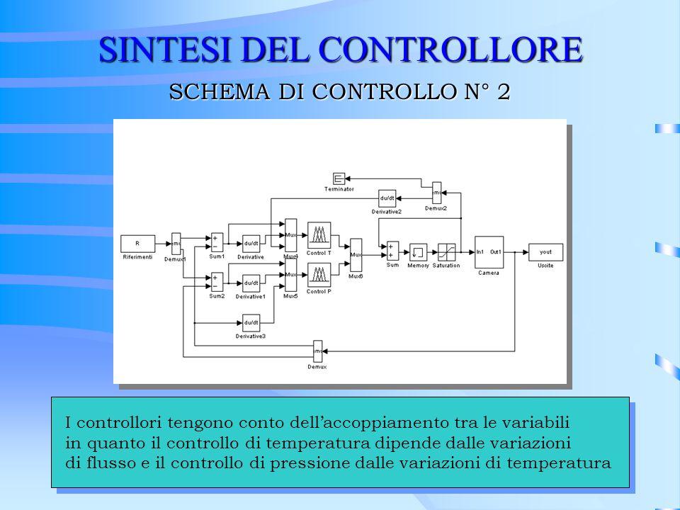 SINTESI DEL CONTROLLORE