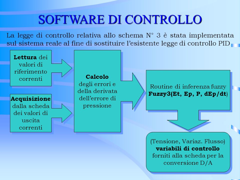 SOFTWARE DI CONTROLLO