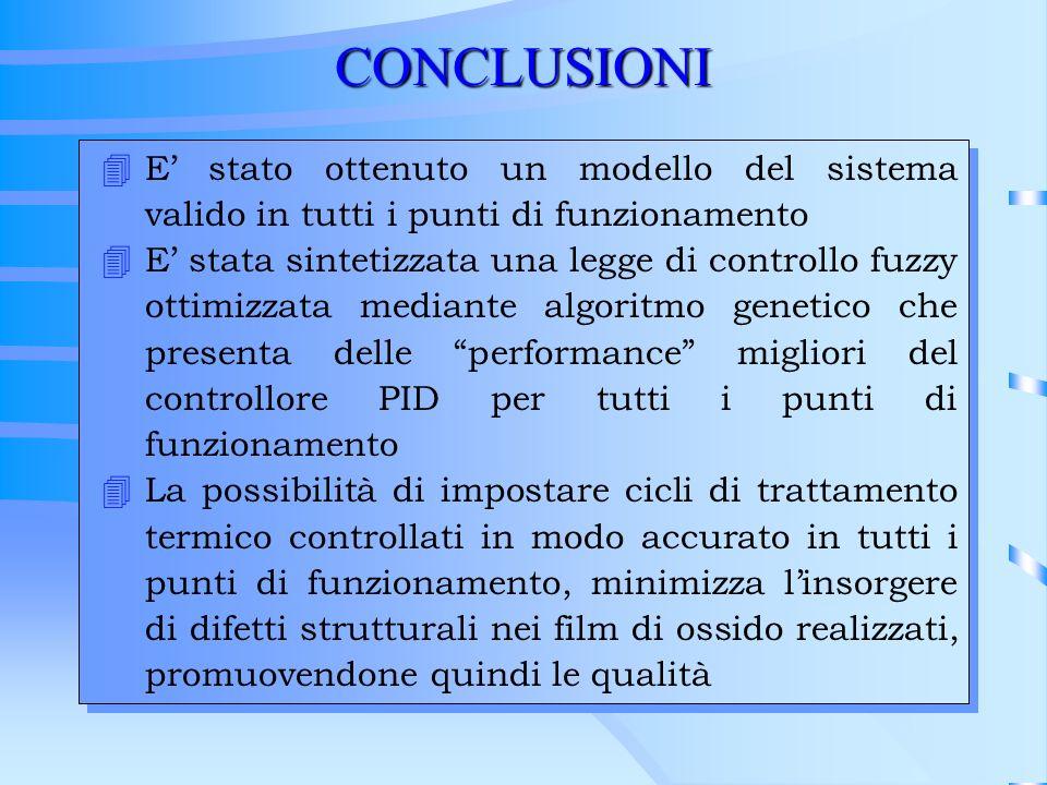 CONCLUSIONI E' stato ottenuto un modello del sistema valido in tutti i punti di funzionamento.