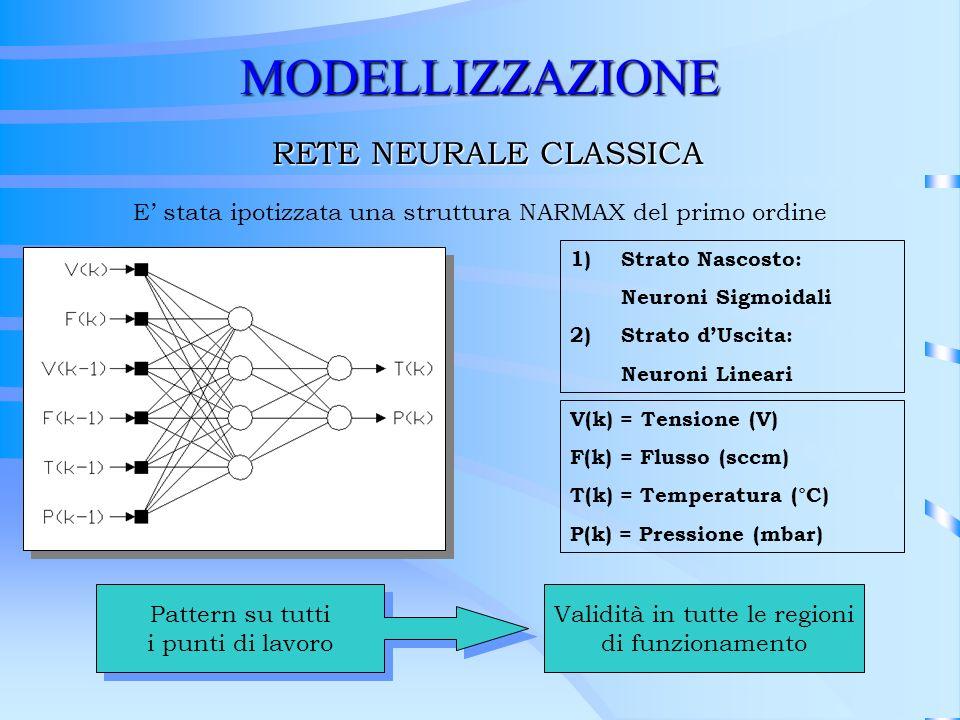 MODELLIZZAZIONE RETE NEURALE CLASSICA
