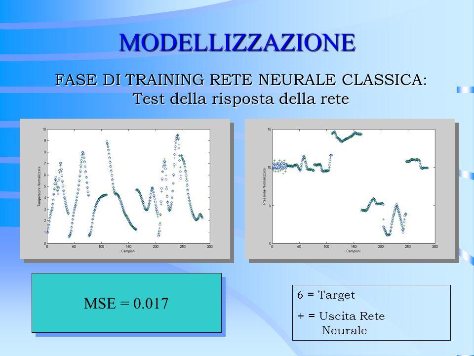 MODELLIZZAZIONE FASE DI TRAINING RETE NEURALE CLASSICA: