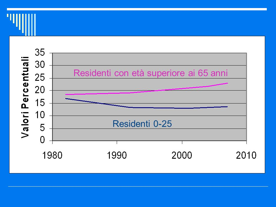 Residenti con età superiore ai 65 anni