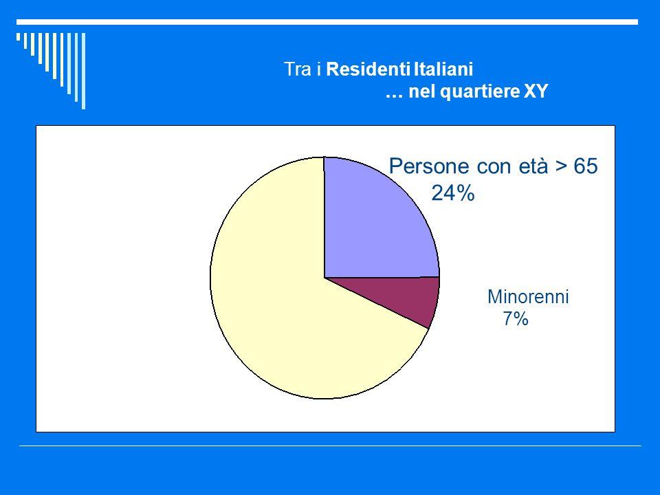 Tra i Residenti Italiani … nel quartiere XY