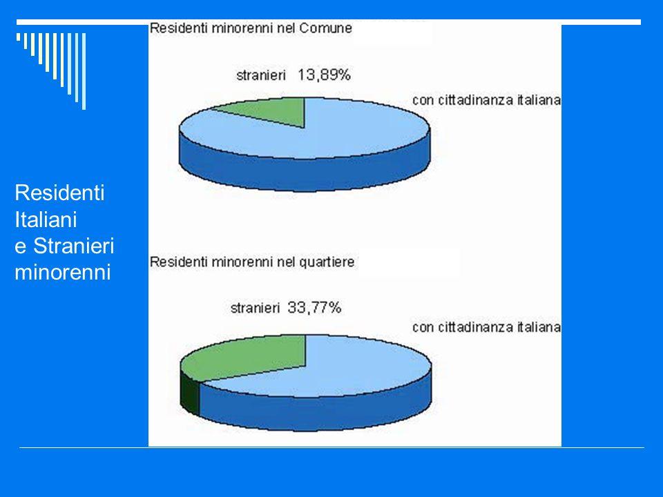 Residenti Italiani e Stranieri minorenni
