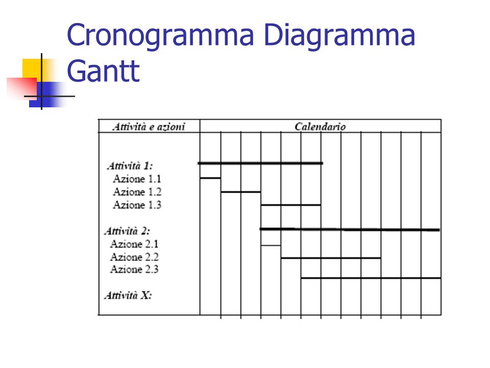 Cronogramma Diagramma Gantt