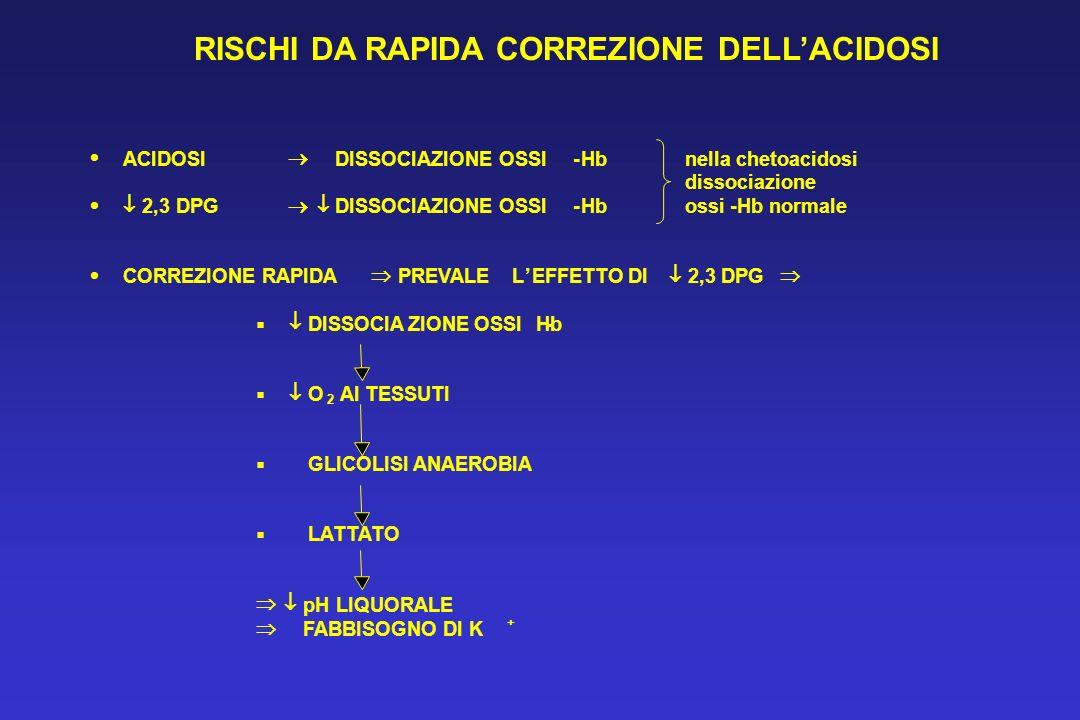 RISCHI DA RAPIDA CORREZIONE DELL'ACIDOSI