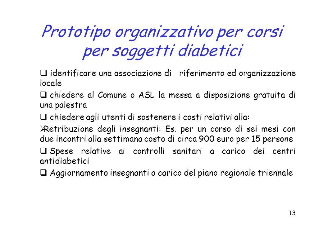 Prototipo organizzativo per corsi per soggetti diabetici