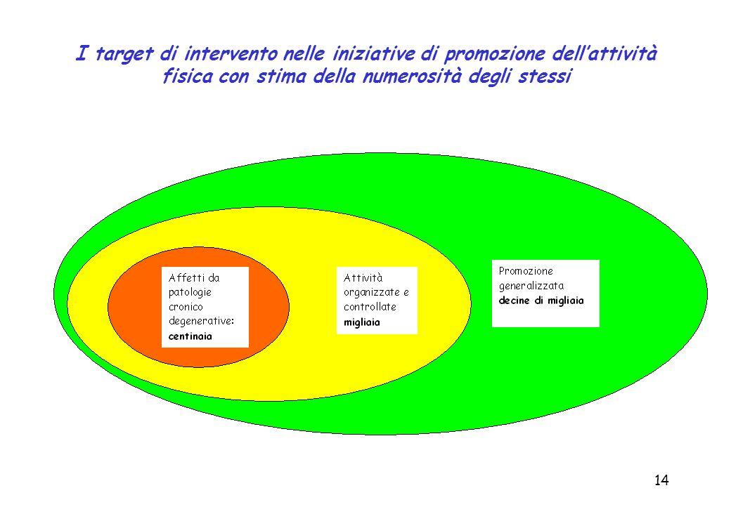 I target di intervento nelle iniziative di promozione dell'attività fisica con stima della numerosità degli stessi