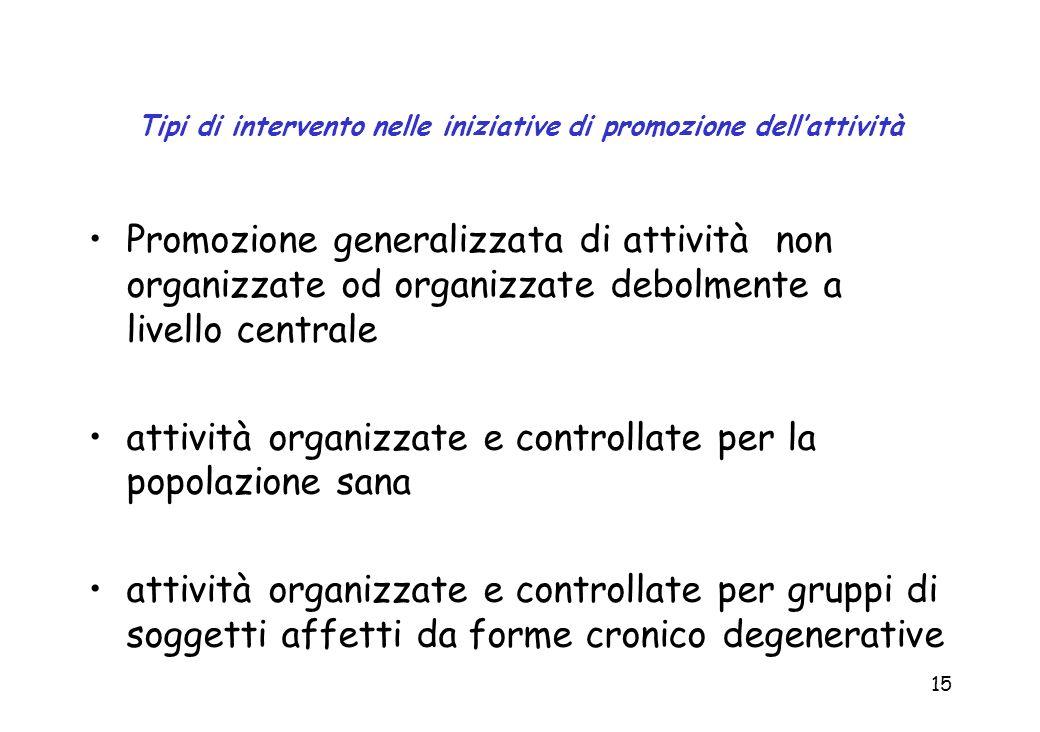 Tipi di intervento nelle iniziative di promozione dell'attività