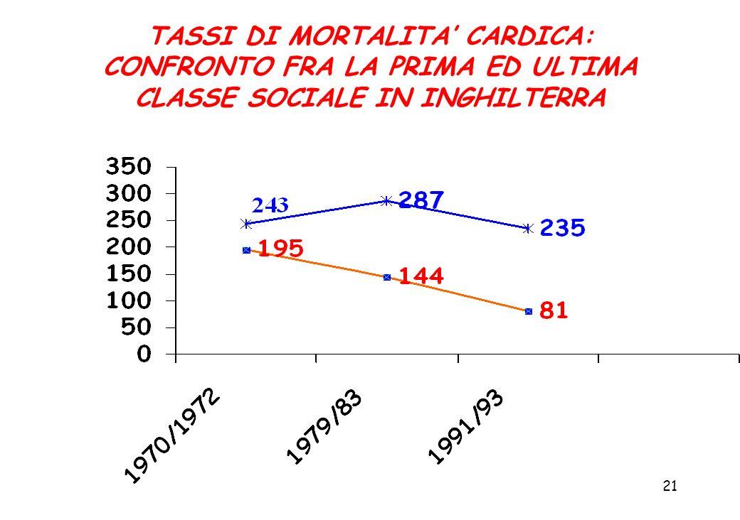 TASSI DI MORTALITA' CARDICA: CONFRONTO FRA LA PRIMA ED ULTIMA CLASSE SOCIALE IN INGHILTERRA