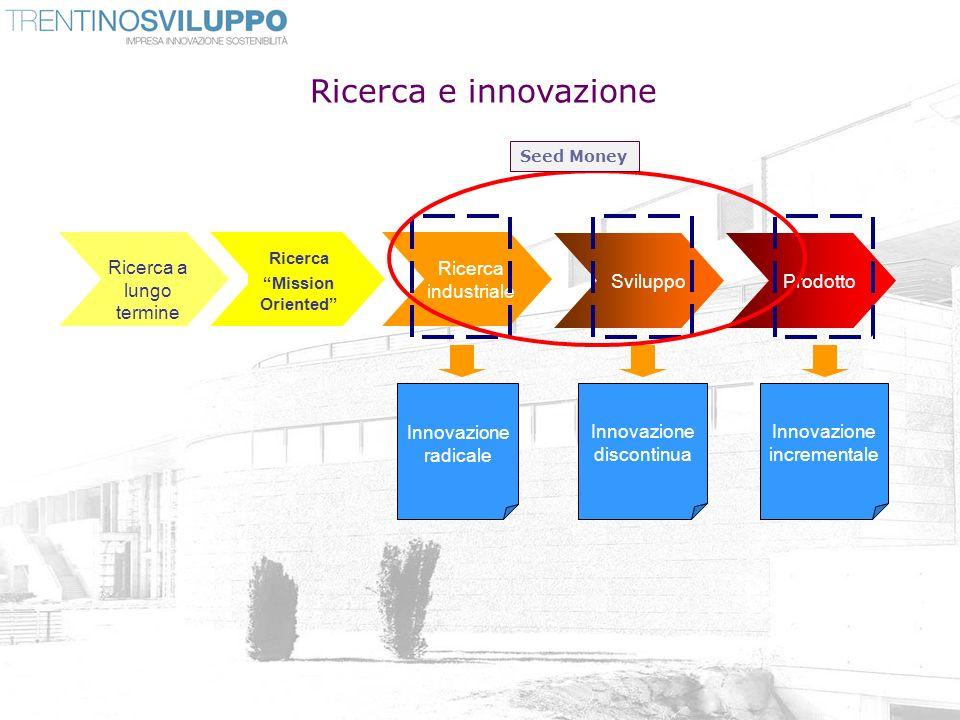 Ricerca e innovazione Ricerca a lungo termine Ricerca industriale