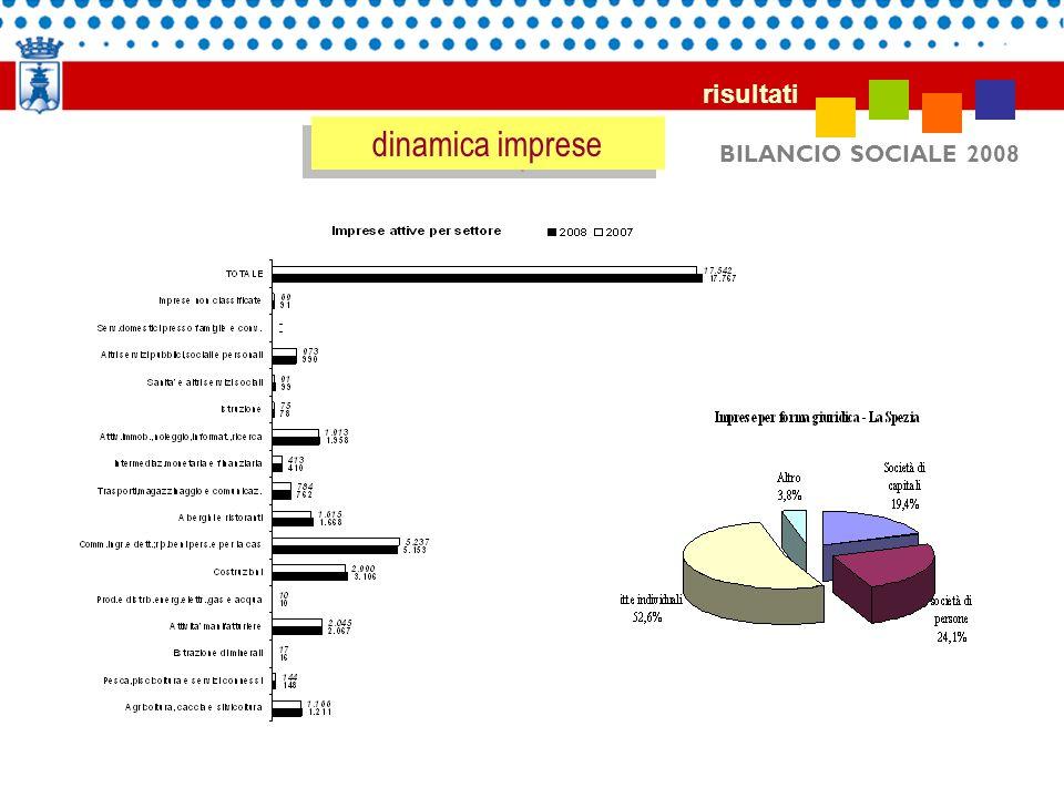 dinamica imprese risultati BILANCIO SOCIALE 2008