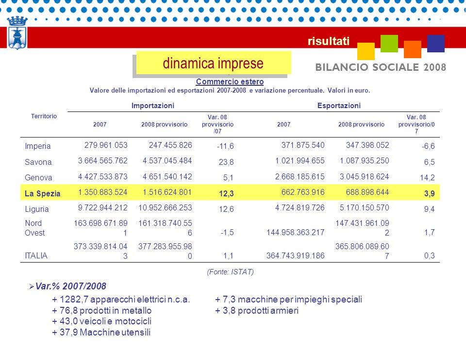 dinamica imprese risultati BILANCIO SOCIALE 2008 Var.% 2007/2008