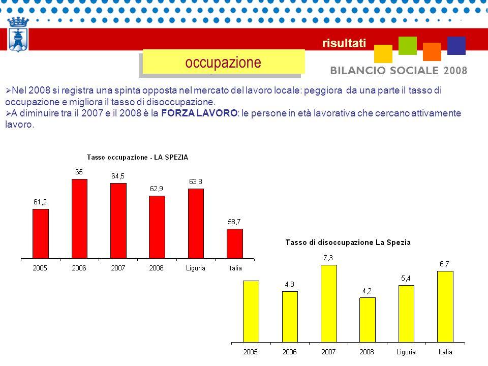 occupazione risultati BILANCIO SOCIALE 2008