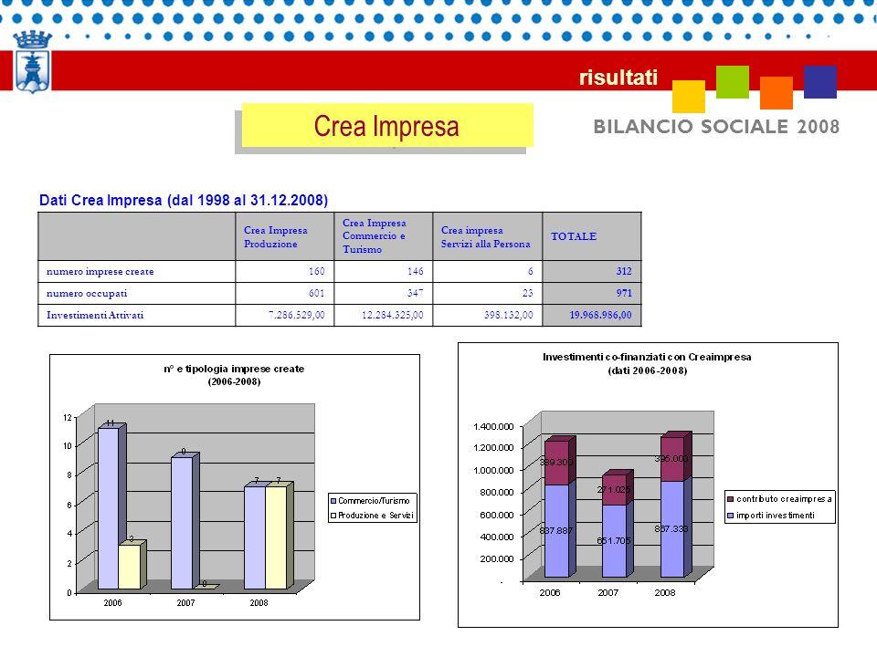 Crea Impresa risultati BILANCIO SOCIALE 2008