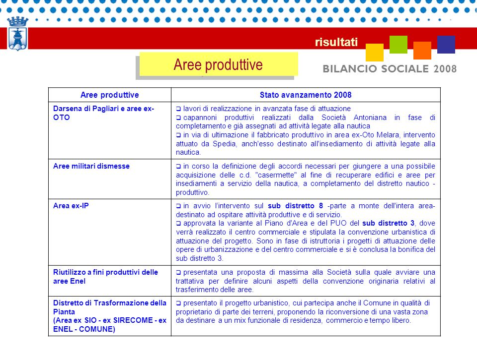 Aree produttive risultati BILANCIO SOCIALE 2008 Aree produttive