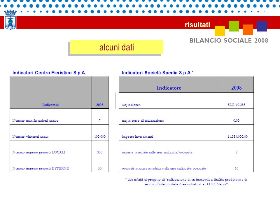 alcuni dati risultati BILANCIO SOCIALE 2008 Indicatore 2008