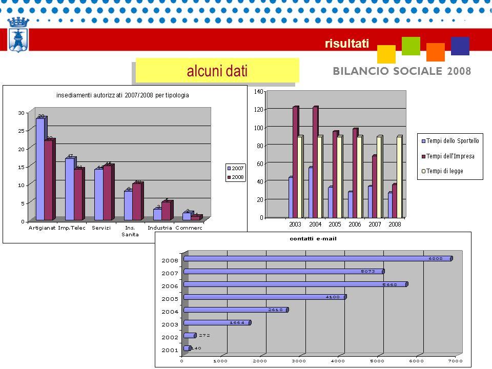 risultati alcuni dati BILANCIO SOCIALE 2008