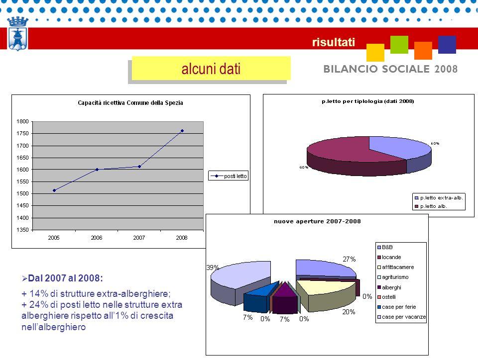 alcuni dati risultati BILANCIO SOCIALE 2008 Dal 2007 al 2008: