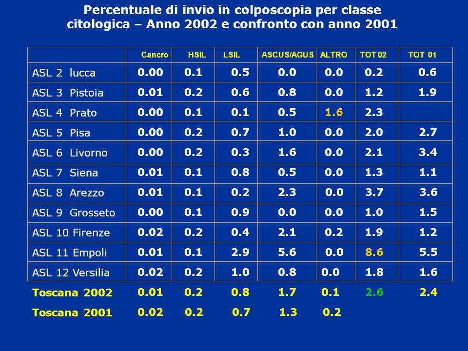 Percentuale di invio in colposcopia per classe citologica – Anno 2002 e confronto con anno 2001