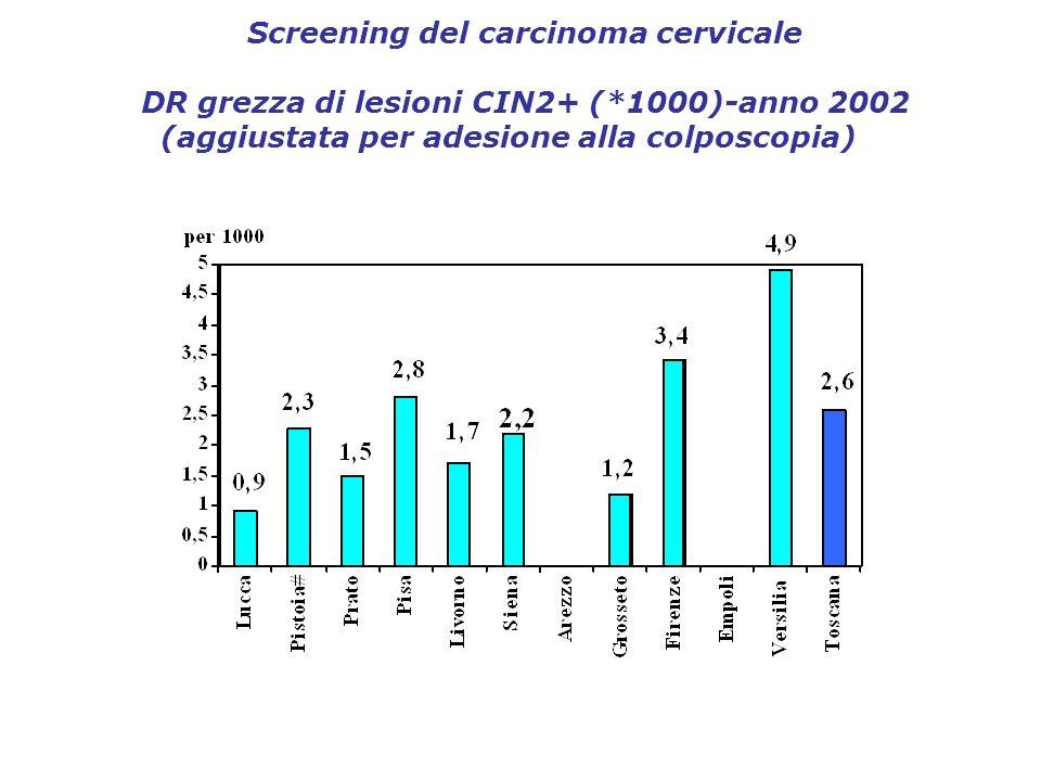 Screening del carcinoma cervicale DR grezza di lesioni CIN2+ (