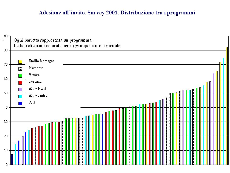 Figura 1 – Adesione percentuale all'invito. Survey su attività 2001