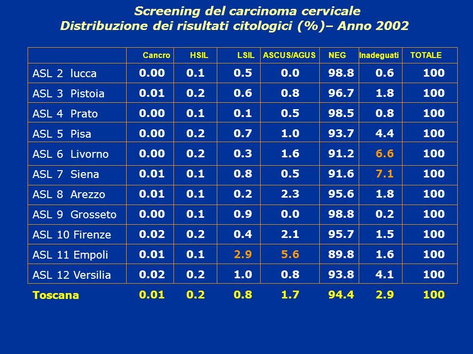 Screening del carcinoma cervicale